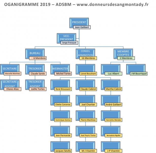 Organigramme 2019 w