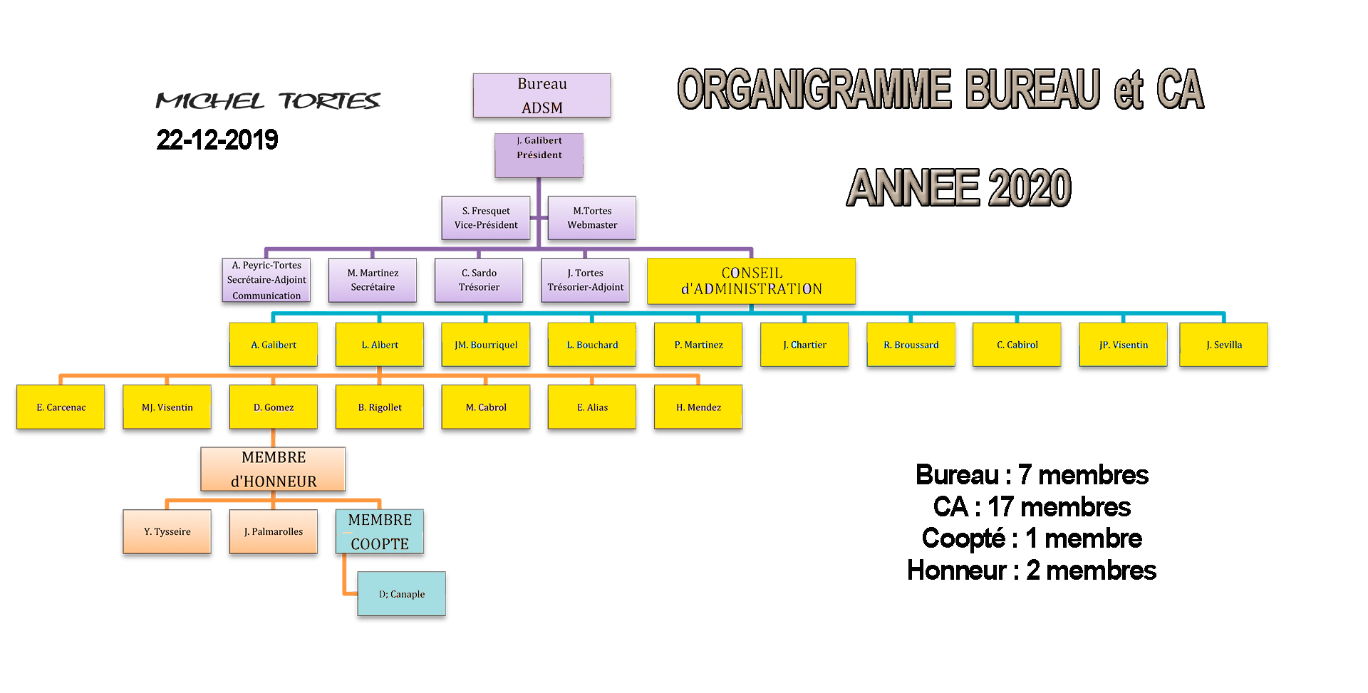 Organigramme 2020 web