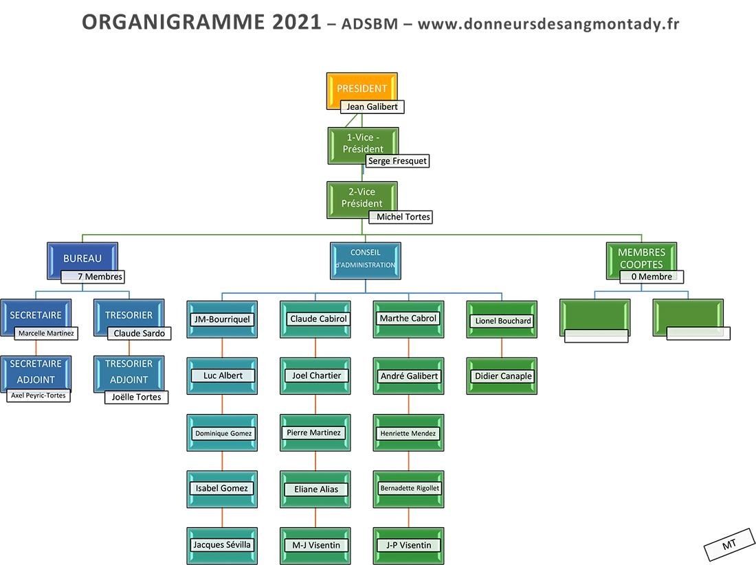 Organigramme 2021 des donneurs de sang benevoles de montady couleur